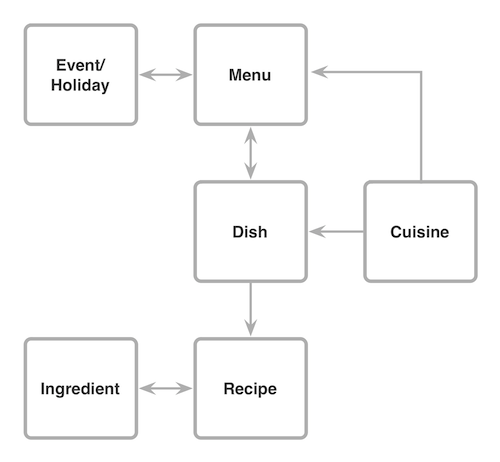 Content-model1